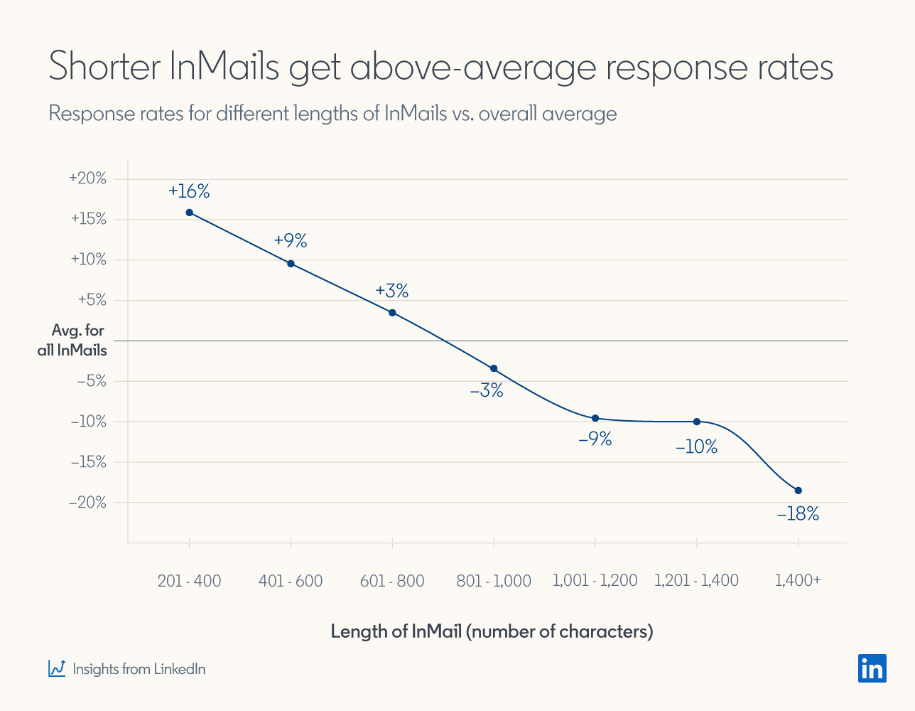 Graph showing that shorter InMails get above-average response rates