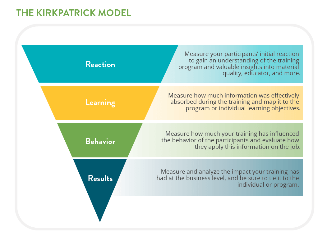 Kirkpatrick Learning Model
