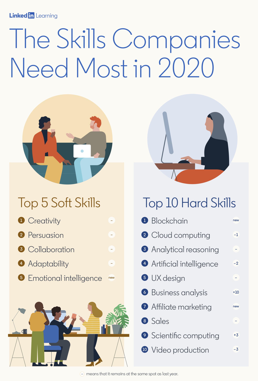 Most In Demand Skills 2020