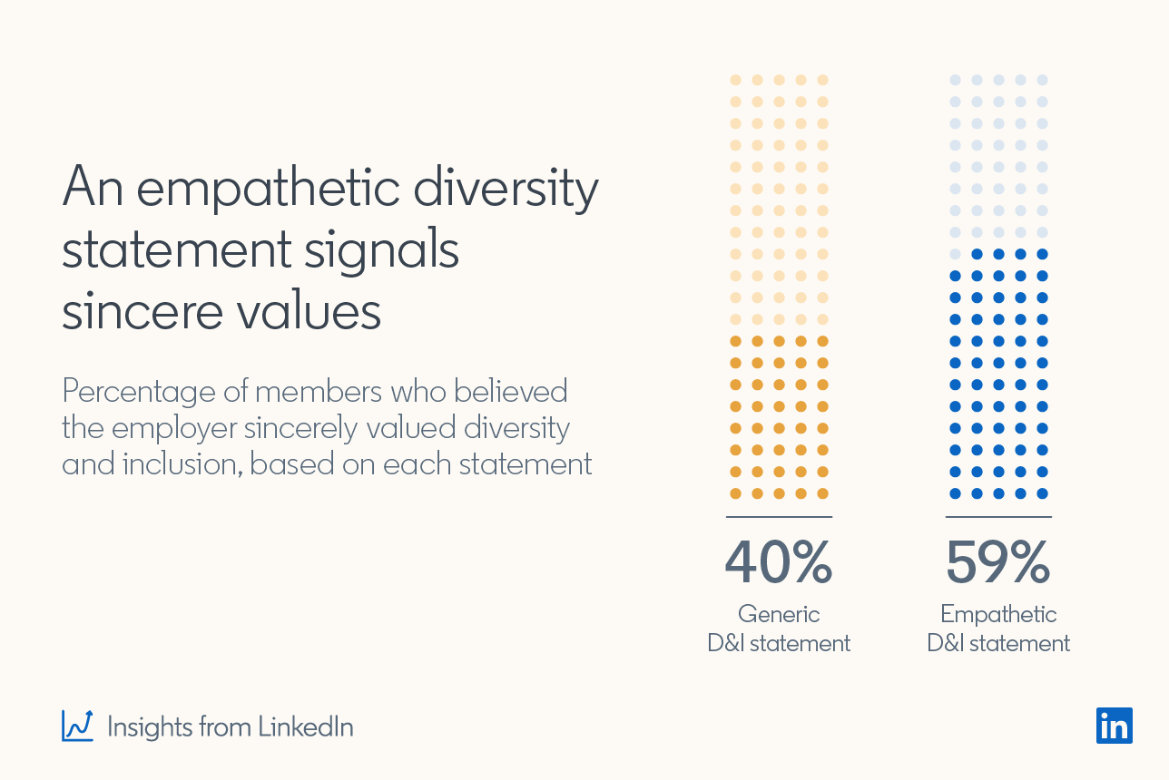 An empathetic diversity statement signals sincere values. Percentage of members who believed the employer sincerely valued diversity and inclusion, based on each statement. 40% - Generic D&I statement; 59% Empathetic D&I statement