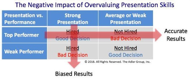 The negative impact of overvaluing presentation skills
