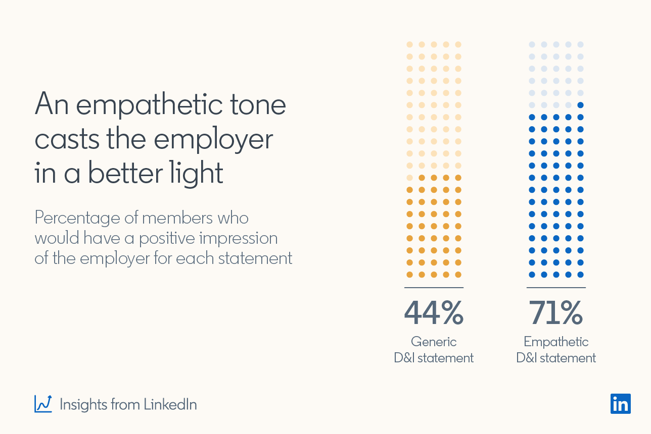 An empathetic tone casts the employer in a better light. Percentage of members who would have a positive impression of the employer for each statement. 44%: Generic D&I statement; 71% Empathetic D&I statement